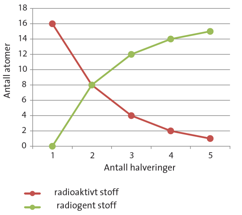 radioaktivt stof danner halveringstid radiocarbon dating creationism